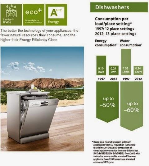 πλυντήρια πιάτων Siemens με ζεόλιθο | ζεόλιθος | Zeolife.gr