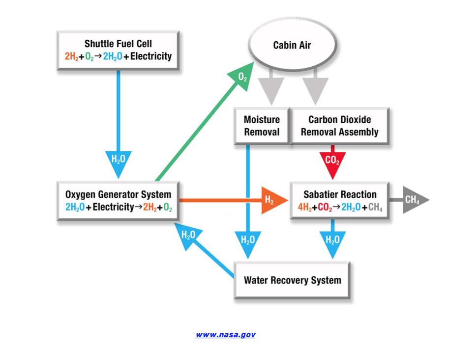 Χρήση ζεόλιθου στο σύστημα καθαρισμού αέρα καμπίνας του διεθνούς διαστημικού σταθμού ISS