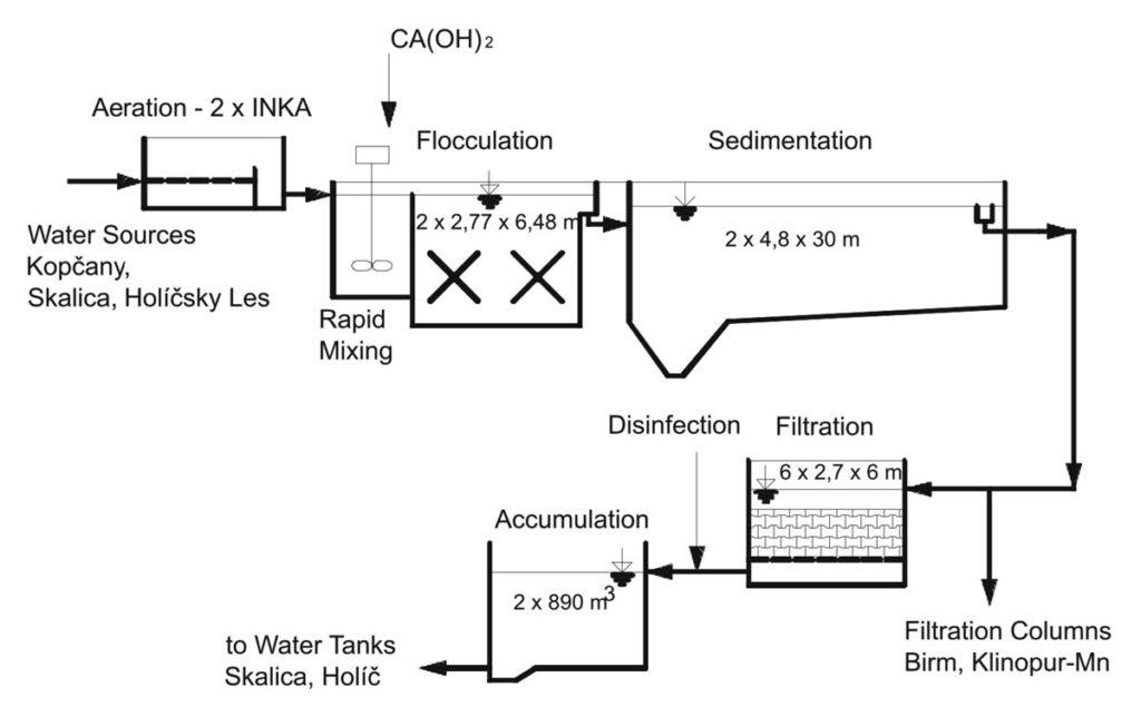 Φυσικοί ζεόλιθοι στην επεξεργασία του πόσιμου νερού (Natural zeolites in the water treatment process)