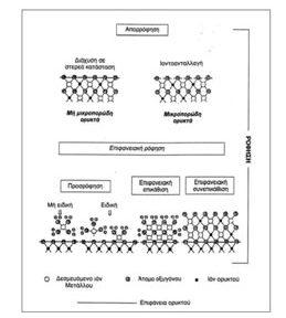 Συγκριτική μελέτη της ρόφησης ραδιενεργού Cs σε ορυκτό και πέτρωμα με ζεόλιθο τύπου-HEU (κλινοπτιλόλιθο-ευλανδίτη)