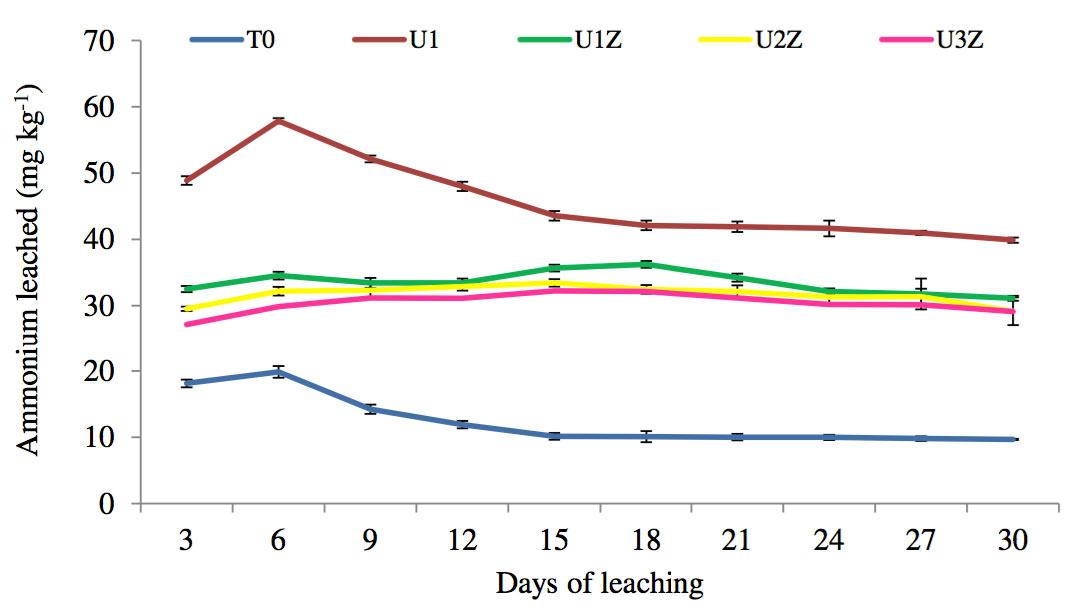 Ζεόλιθος και ουρία = περισσότερο άζωτο στο έδαφος + αύξηση παραγωγής