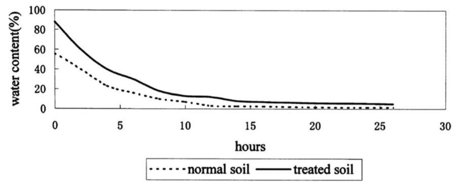 Διαφορά (μέχρι και 20%) στη συγκράτηση νερού σε αμμώδες έδαφος. Η συνεχής γραμμή αφορά το έδαφος με ζεόλιθο και η διακεκομμένη το έδαφος χωρίς ζεόλιθο.