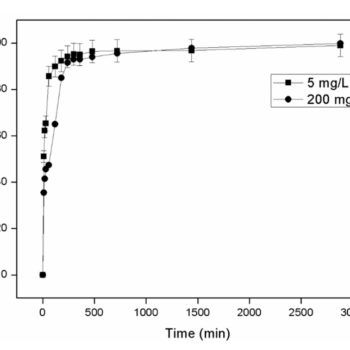 Zeolite as a Potential Medium for Ammonium Recovery and Second Cheese Whey Treatment
