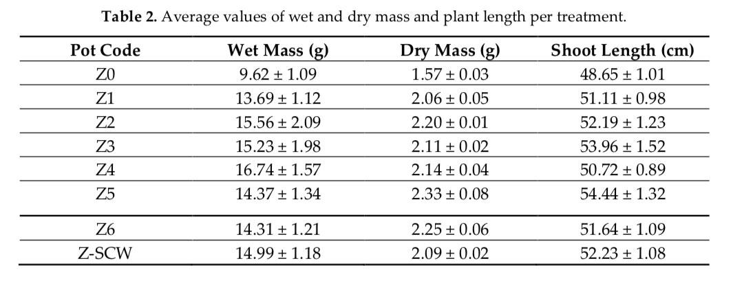 Πίνακας 2 - Υγρό και ξηρό βάρος της βιομάζας και μήκη βλαστών