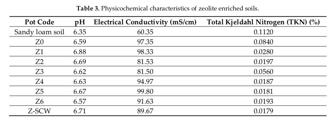 Πίνακας 3 - Φυσικοχημικά χαρακτηριστικά του εμπλουτισμένου ζεόλιθου